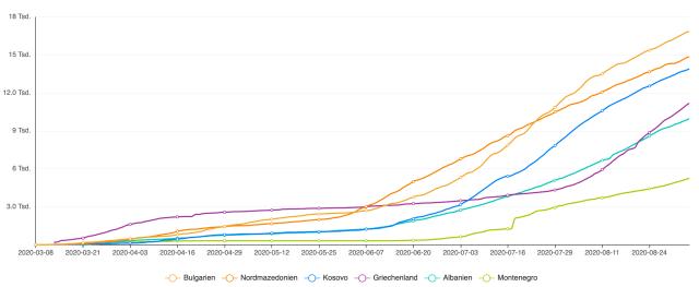 Coronavirus Vergleich Länder Südbalkan 4. September 2020