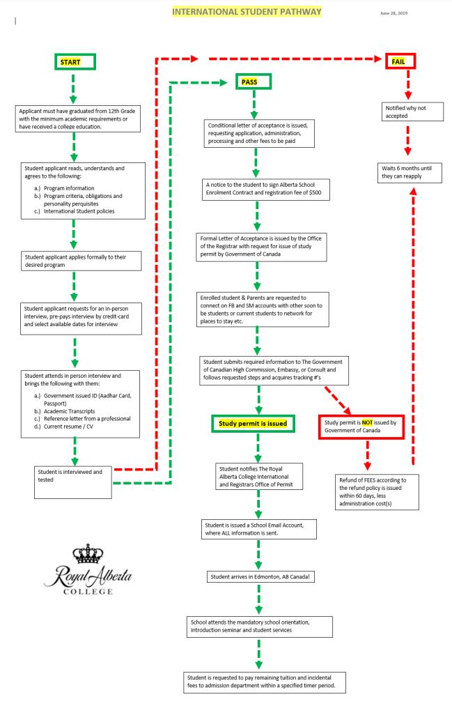 Diagram of International Student Pathway