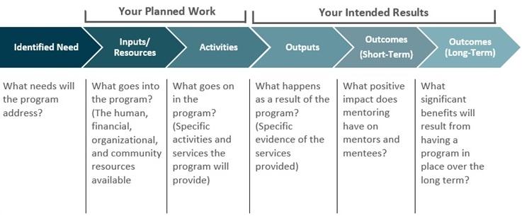 Start A Program - MENTOR