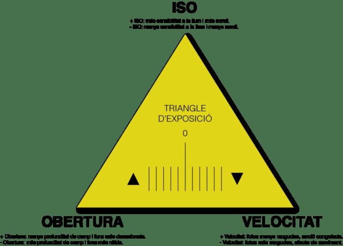 Triangle d'exposició