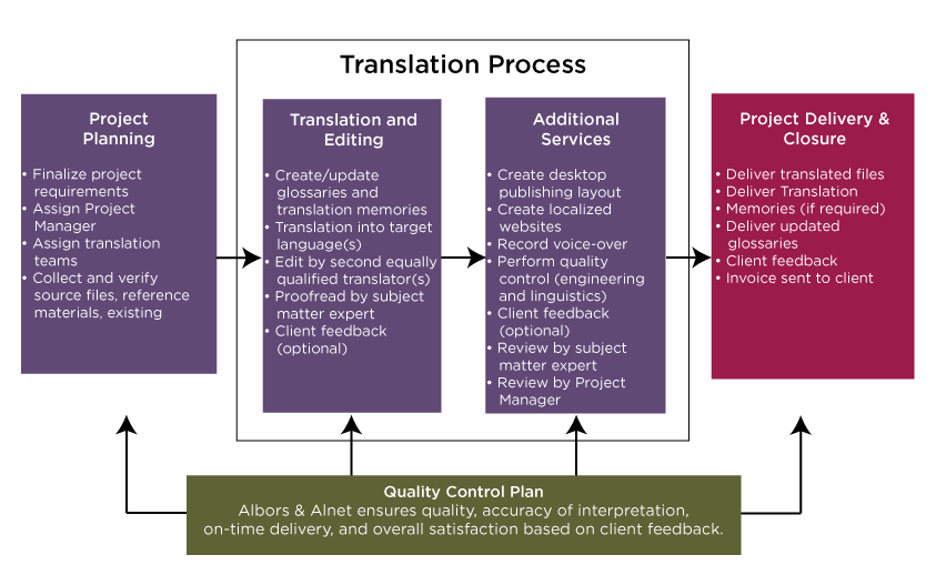 Written Language Translation Process | Albors & Alnet, LLC