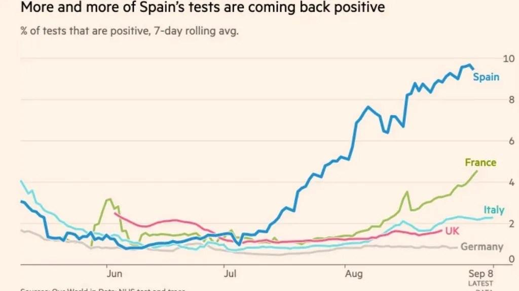 La segunda ola en España vista por FT