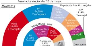 resultado elecciones pinto