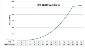 XPS-1600-PowerCurve