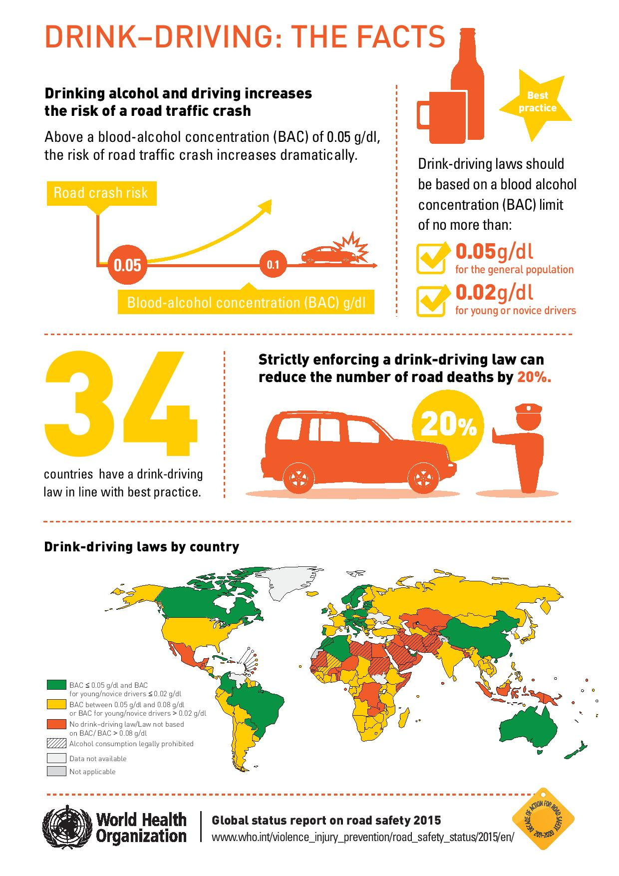 Drink Driving The Facts Alcohol Awareness