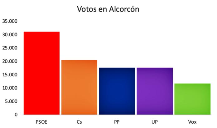 Caída del Partido Popular en Alcorcón
