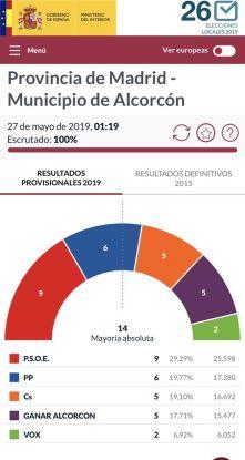 Resumen del 2019 en Alcorcón