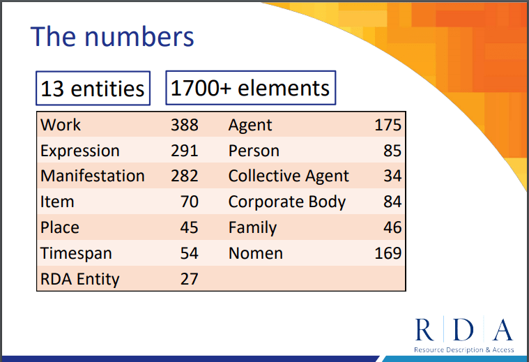 Slide from presentation. 13 entities in RDA, and 1700+ elements. Entities are work, expression, manifestation, item, place, timespan, RDA entity, agent, person, collective agent, corporate body, family, and nomen.