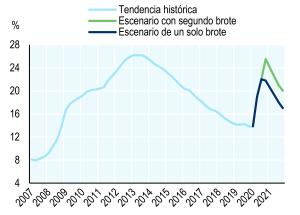 Gráfico 1bis