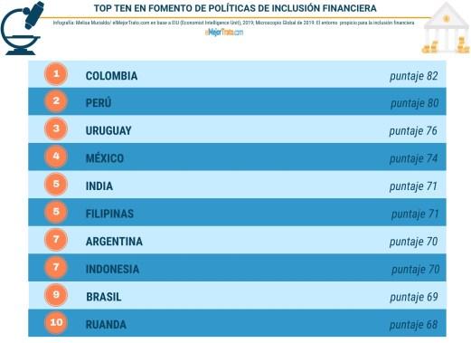 Top Ten Países IF -melisamurialdo@gmail.com