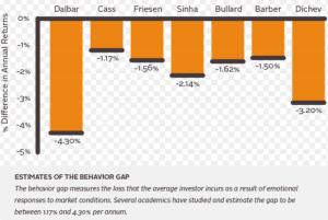 Estimates of the behavior gap. Photo courtesy of @investerasmart on Twitter.