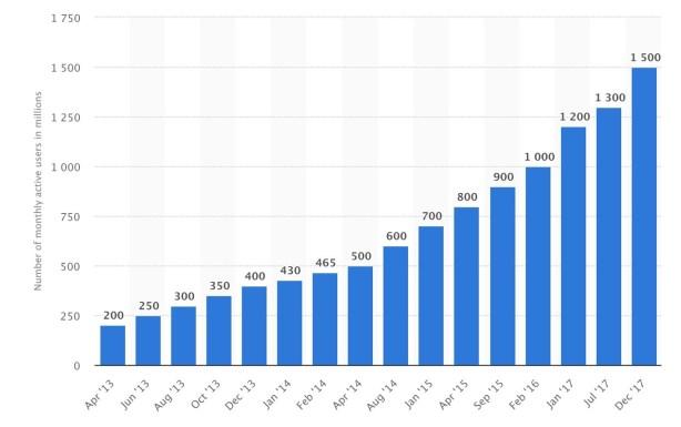 Evolución de personas en millones que usan Whatsapp (2013 - 2017). Imagen: Captura de pantalla realizada el 19/04/2020 a las 21:01h. Fuente: Statista, 2018, estudio realizado por Facebook, 2018.