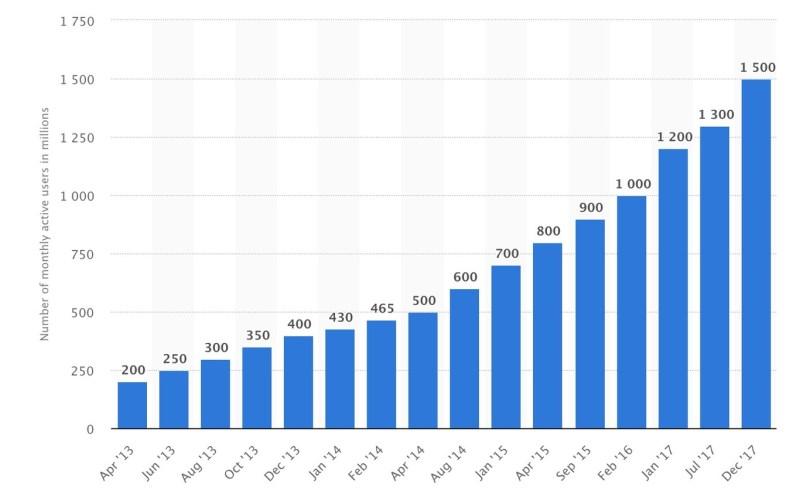 Crecimiento uso Whatsapp