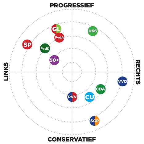 Diagrama de Nolan Países Bajos