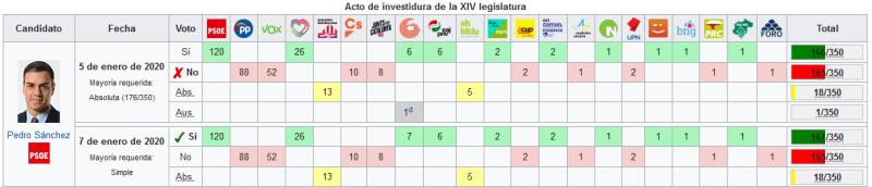 Acto de investidura de la XIV legislatura