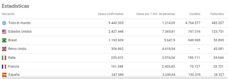Tabla de casos de fallecidos y curados en los 6 países principales del artículo, con los datos unidicados. Recopilación de google. Dominio público.