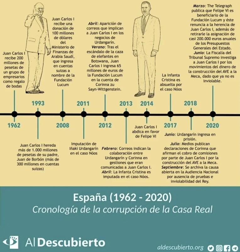 Cronología de la corrupción de la Casa Real de España (1962 – 2020). Autor: Trabajo propio. Fuente: Medios de comunicación.