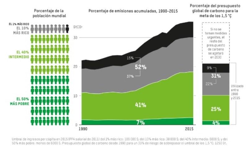 Porcentaje de emisiones acumuladas entre 1990 y 2015, y uso del presupuesto global de carbono para la meta de los 1,5 °C, vinculado al nivel de consumo de los distintos grupos de ingreso a nivel global y población más rica. Autor: Captura de pantalla realizada el 25/09/2020 a las 7:43h. Fuente: Informe Combatir la desigualdad de las emisiones de carbono de Intermón Oxfam.