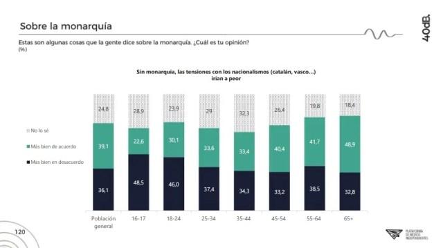 La población de mediana edad que hizo la encuesta es la más indecisa y moderada. Autor: Captura de pantalla realizada el 15/10/2020 a las 22:44h. Fuente: Agencia 40db.