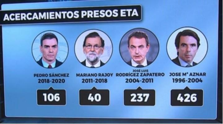Acercamiento de presos de ETA según el Gobierno, para que tu cuñado de Vox sepa que Aznar fue quien más presos acercó. Autor: Captura de pantalla realizada el 17/12/2020 a las 16:01h. Fuente: LaSexta
