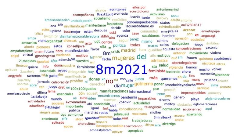 Nube de etiquetas en Twitter el 8M. Autor: Elaboración propia, 04/03/2021.