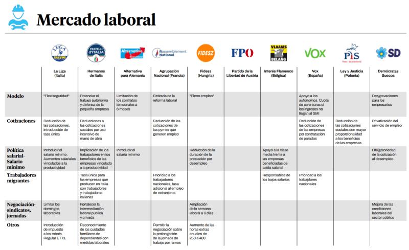Propuestas económicas en mercado laboral de la extrema derecha europea. Autor: Iván Gordillo / Ángel Ferrero, 10/06/2021. Fuente: guengl.eu