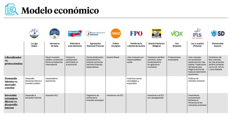 Modelo económico de la extrema derecha europea. Autor: Iván Gordillo / Ángel Ferrero, 10/06/2021. Fuente: guengl.eu