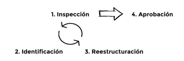 Cumplimiento con licencias de software de código abierto