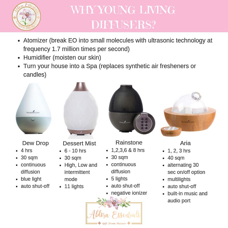 Young Living, YL, Diffusers, Dewdrop Diffuser, Desert Mist Diffuser, Aria Diffuser, Rainstone Diffuser, Comparison