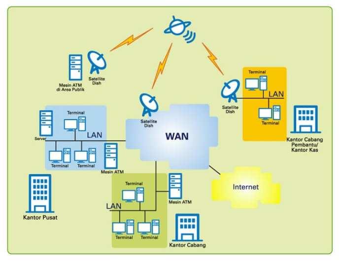 Mengenal Beberapa Jenis Sinyal Internet