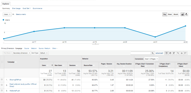 Media Sosial Google Analytics