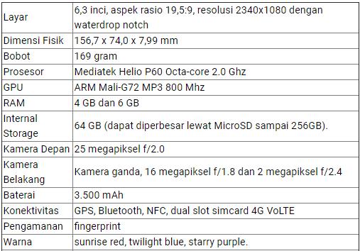 OPPO F9 Spesifikasi