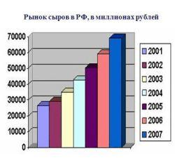 Рынок сыров в Российской Федерации