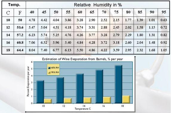 Процент потерь вина при различных ОВ и температурах