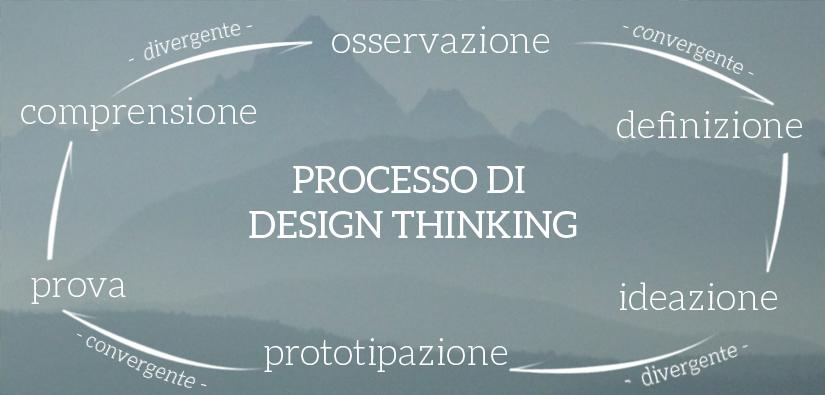 Design Thinking per la vita reale
