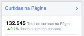 Que legal, 132 mil fãs! #sqn