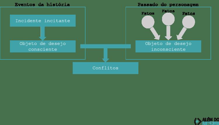 Diagrama - criando a relação entre público e protagonista - Conflitos sem antagonismo