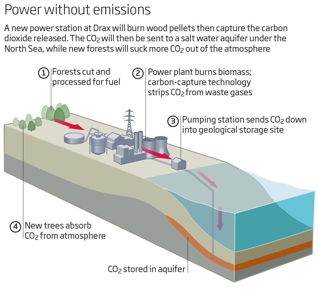 Climat Les Technologies A Emissions Negatives Nouveau