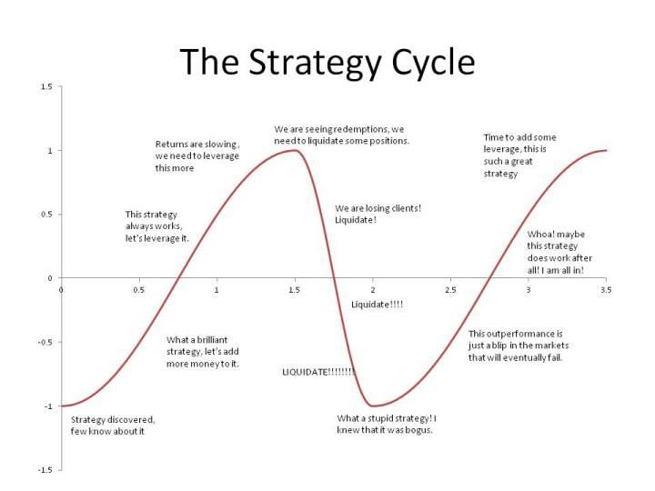 Efficient Markets versus Adptive Markets