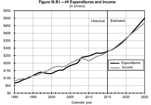 Graph Credit: The Boards of Trustees of the Federal Hospital Insurance Trust Fund