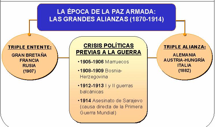 Conflictos previos Primera Guerra Mundial