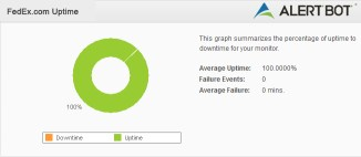 FedEx Failure Analysis Green Donut