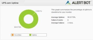 UPS Failure Analysis Green Donut