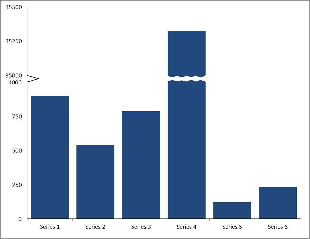 Broken Column And Bar Charts User Friendly