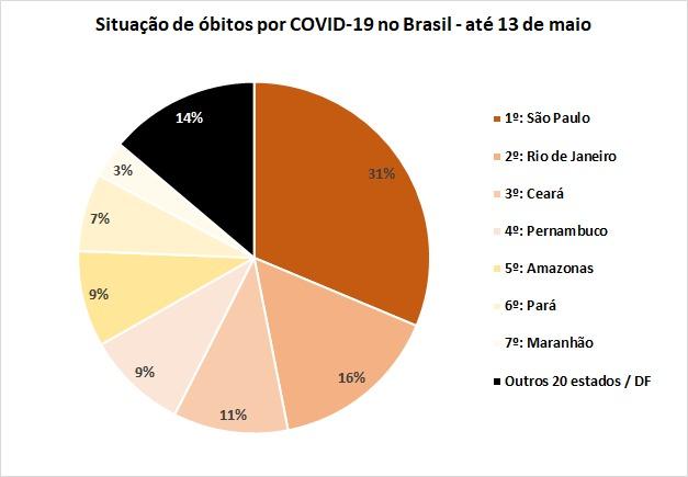 Site Alê Silva covid19