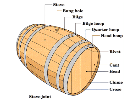 Adding Barrels to the Brewery – Imperial Hops