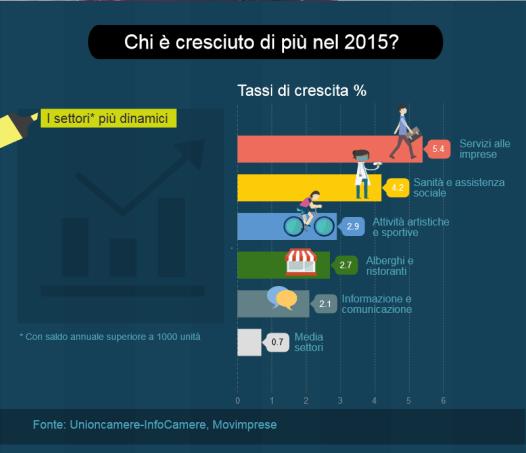 Movimprese_2015_infografica_3