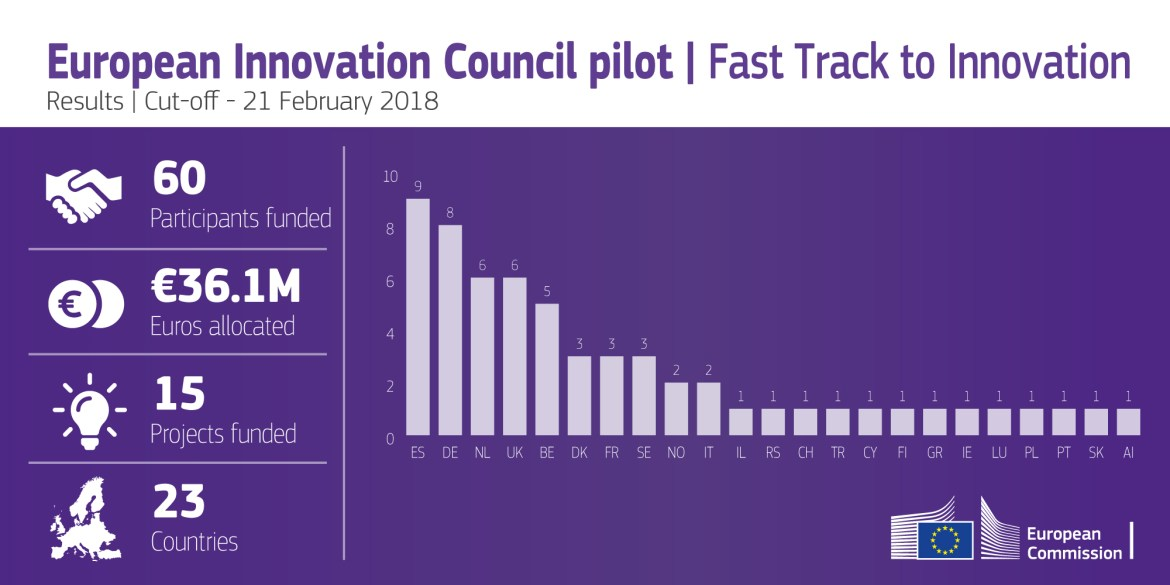 fast_track_to_innovation_results_cut_off_21_february_2018.jpg