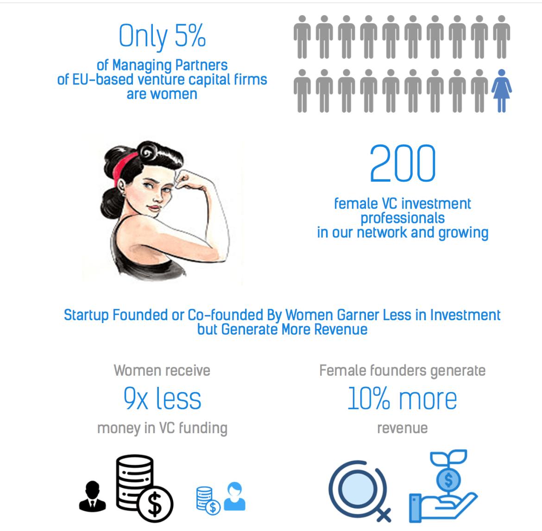 European Women in Venture Capital Summit