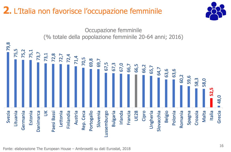 l'italia non favorisce l'occupazione femminile